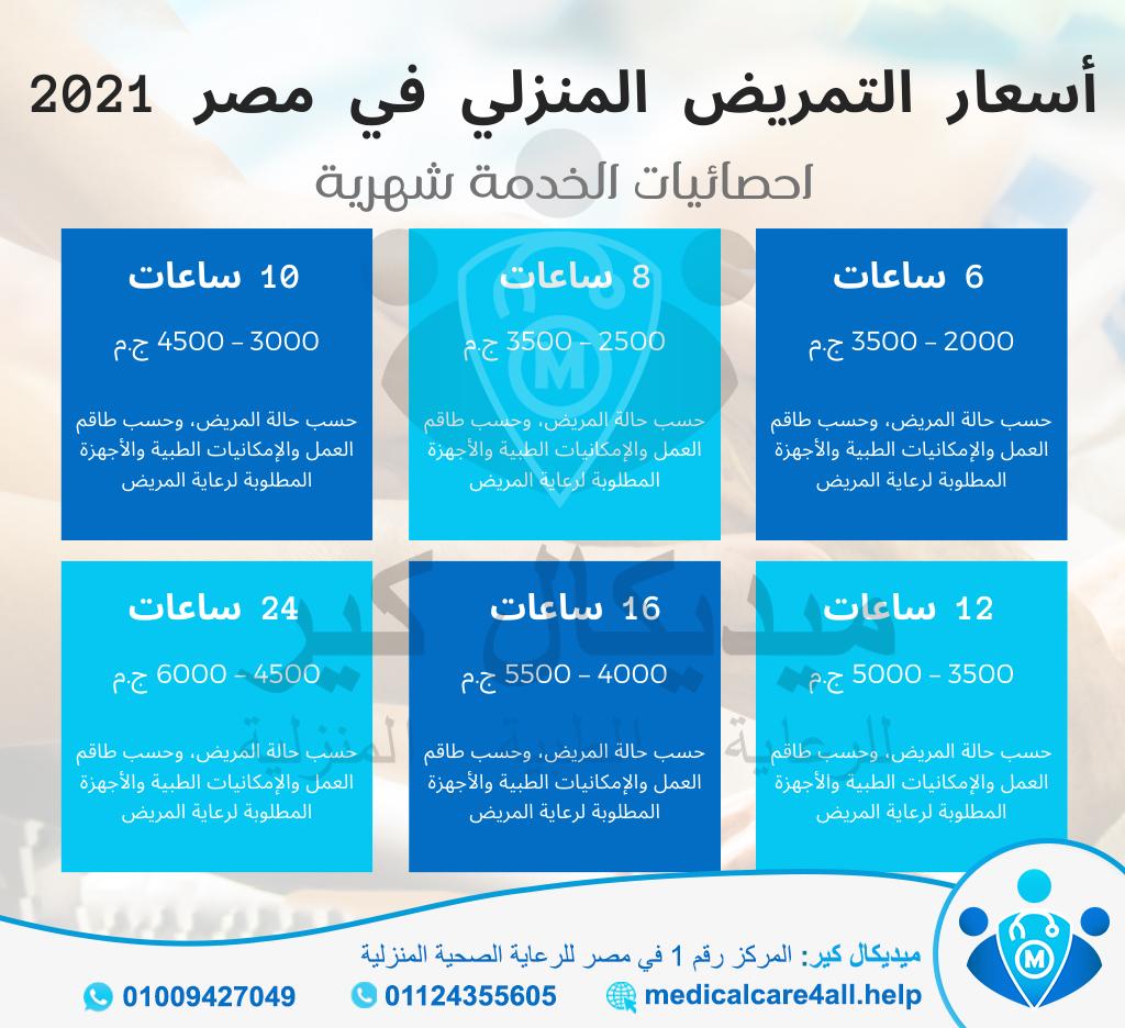 احصائيات اسعار التمريض المنزلي في مصر 2021 (انفوجرافيك) - ميديكال كير للرعاية الصحية المنزلية